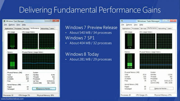 Melhor Performance - Windows 7 Vs. Windows 8