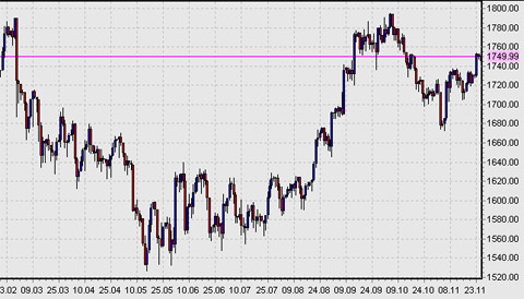 Indice dax tempo real forex